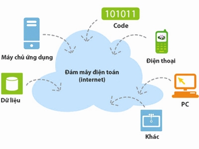 Vietnamese businesses consider using computing clouds, diffidently