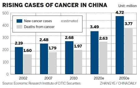 Cancer center to help curb rising disease cases