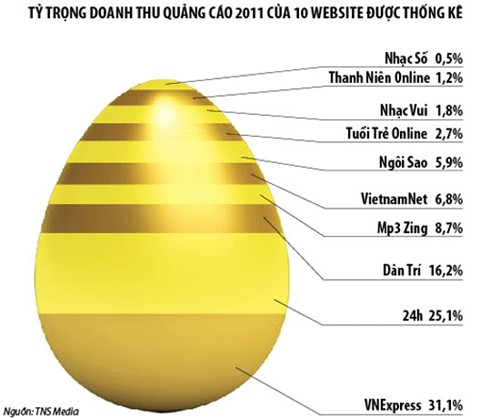 Big guys flock to Vietnam, online marketing heats up
