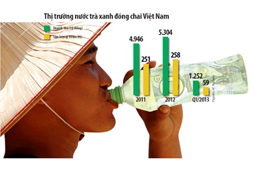 Vietnam, green tea, Pepsi, drink manufacturers, market share