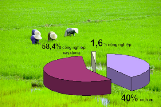 Time to invest in Vietnam's agriculture