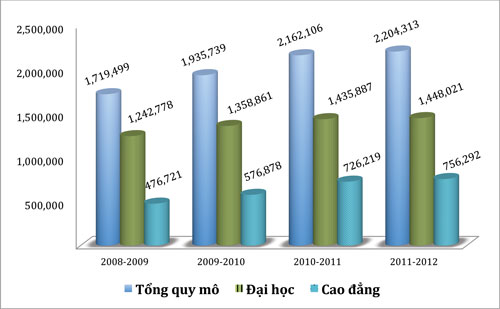 Vietnam, MOET, unemployment rate, higher education