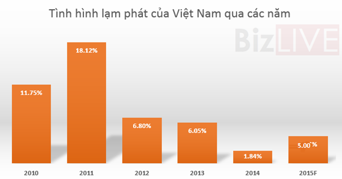 inflation in the economy of vietnam Trading economics members can view, download and compare data from nearly 200 countries, including more than 20 million economic indicators, exchange rates, government bond yields, stock indexes and commodity prices.