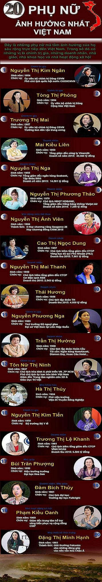 Forbes list of 20 Most Influential Women in Vietnam, forbes, outstanding women, social news, vietnamnet bridge, english news, Vietnam news, news Vietnam, vietnamnet news, Vietnam net news, Vietnam latest news, vn news, Vietnam breaking news