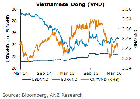 Anz Usd To Settle At Vnd23 000 Year End Vietnam Economy