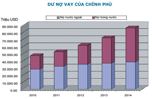 Vietnam government debt is nearly $86 billion