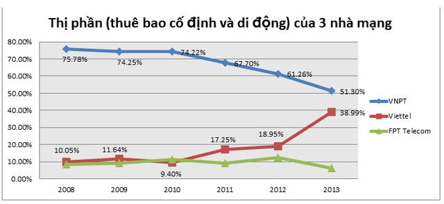 Viettel eats VNPT's internet market share