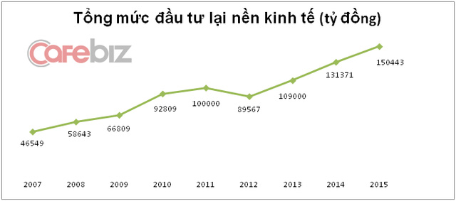 Investment from insurance industry up by 500% over 10 years