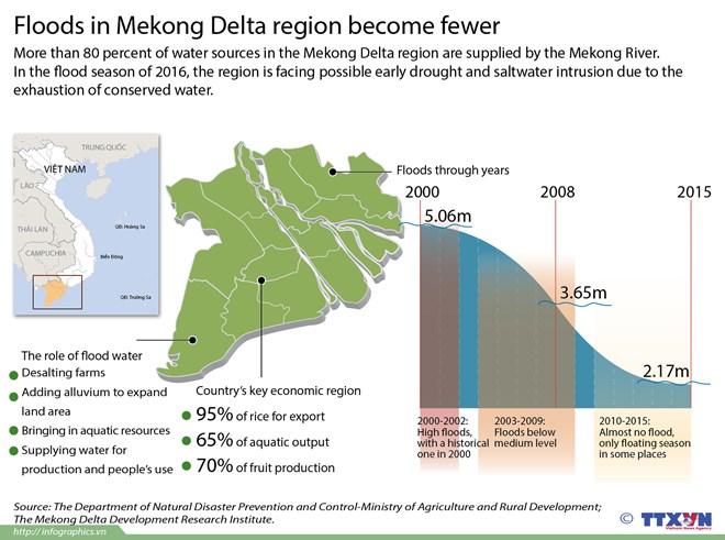 Floods in Mekong Delta region become fewerM environmental news, sci-tech news, vietnamnet bridge, english news, Vietnam news, news Vietnam, vietnamnet news, Vietnam net news, Vietnam latest news, Vietnam breaking news, vn news,