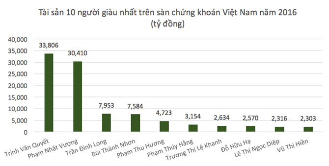 Where were the richest Vietnamese born?