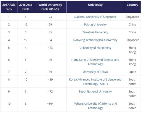 Vietnamese universities absent from international rankings
