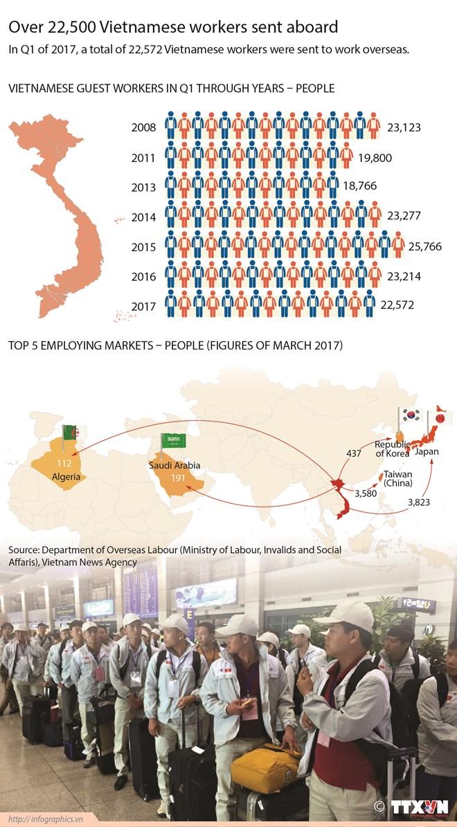Over 22,500 Vietnamese workers sent aboard, social news, vietnamnet bridge, english news, Vietnam news, news Vietnam, vietnamnet news, Vietnam net news, Vietnam latest news, vn news, Vietnam breaking news