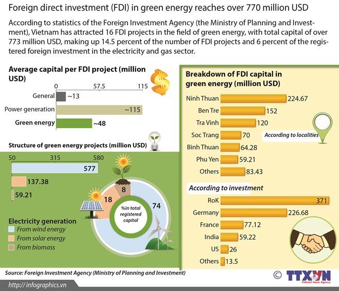 FDI in green energy reaches over $770 million , vietnam economy, business news, vn news, vietnamnet bridge, english news, Vietnam news, news Vietnam, vietnamnet news, vn news, Vietnam net news, Vietnam latest news, Vietnam reaking news