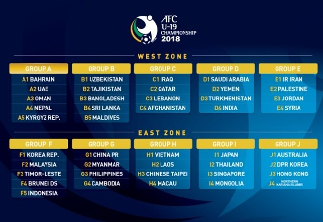 Viet Nam in group H of AFC U19 qualifiers, Sports news, football, Vietnam sports, vietnamnet bridge, english news, Vietnam news, news Vietnam, vietnamnet news, Vietnam net news, Vietnam latest news, vn news, Vietnam breaking news