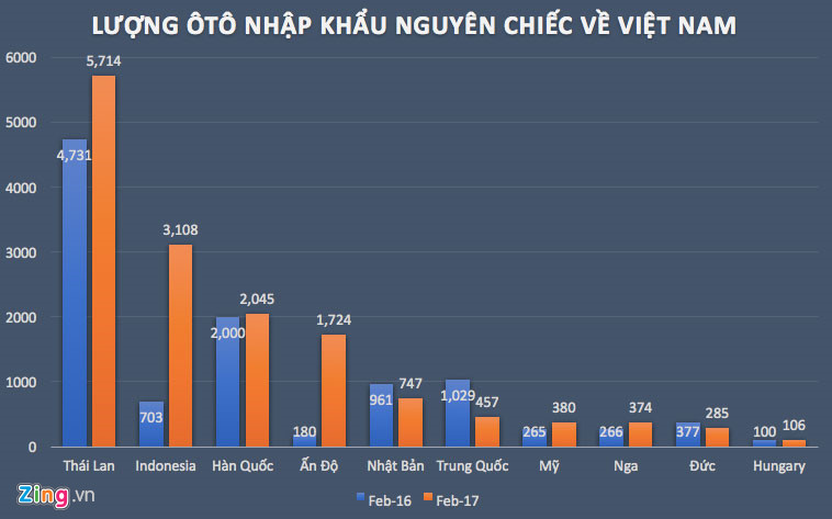 vietnam economy, business news, vn news, vietnamnet bridge, english news, Vietnam news, news Vietnam, vietnamnet news, vn news, Vietnam net news, Vietnam latest news, Vietnam breaking news, car makers, VAMA, tariff cut