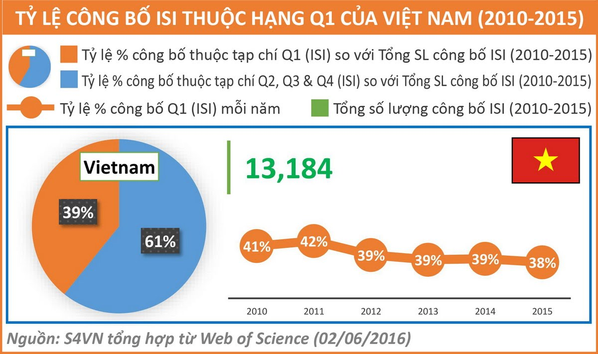 vietnam economy, business news, vn news, vietnamnet bridge, english news, Vietnam news, news Vietnam, vietnamnet news, vn news, Vietnam net news, Vietnam latest news, Vietnam breaking news, ISI article, professorship, Ngo Bao Chau
