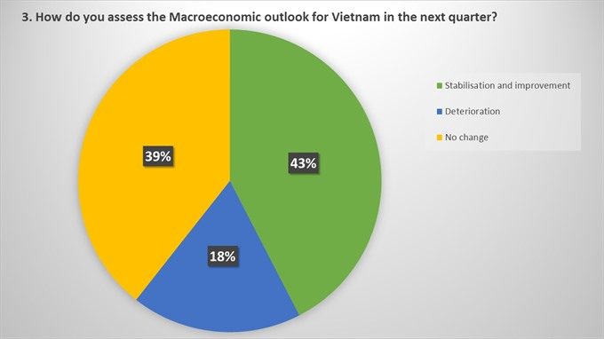 EuroCham announces Q1 2017 Business Climate Index, vietnam economy, business news, vn news, vietnamnet bridge, english news, Vietnam news, news Vietnam, vietnamnet news, vn news, Vietnam net news, Vietnam latest news, Vietnam breaking news