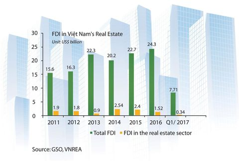 Banks remain backers of VN property market