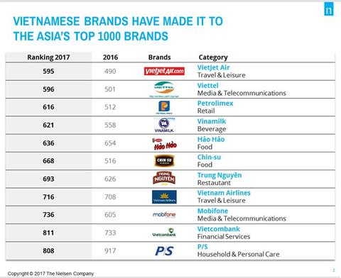 Domestic brands gain better recognition internationally, vietnam economy, business news, vn news, vietnamnet bridge, english news, Vietnam news, news Vietnam, vietnamnet news, vn news, Vietnam net news, Vietnam latest news, Vietnam breaking news