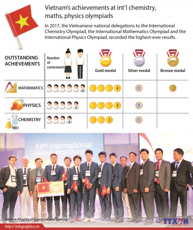 Vietnam's achievements at int'l chemistry, maths, physics olympiads, social news, vietnamnet bridge, english news, Vietnam news, news Vietnam, vietnamnet news, Vietnam net news, Vietnam latest news, vn news, Vietnam breaking news