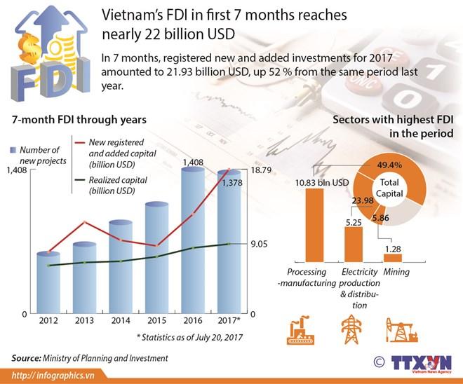 Vietnam's FDI in first 7 months reaches nearly $22 billion , vietnam economy, business news, vn news, vietnamnet bridge, english news, Vietnam news, news Vietnam, vietnamnet news, vn news, Vietnam net news, Vietnam latest news, Vietnam breaking news
