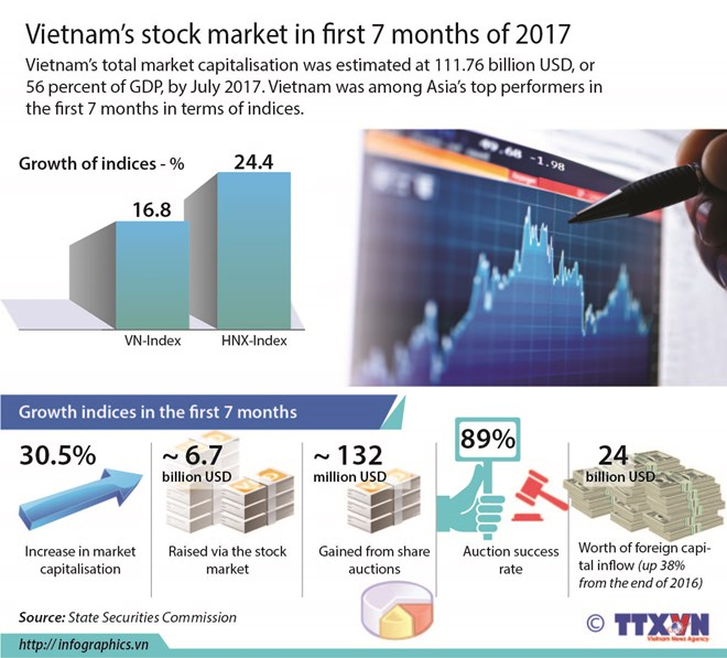 Vietnam's stock market in first 7 months of 2017, vietnam economy, business news, vn news, vietnamnet bridge, english news, Vietnam news, news Vietnam, vietnamnet news, vn news, Vietnam net news, Vietnam latest news, Vietnam breaking news