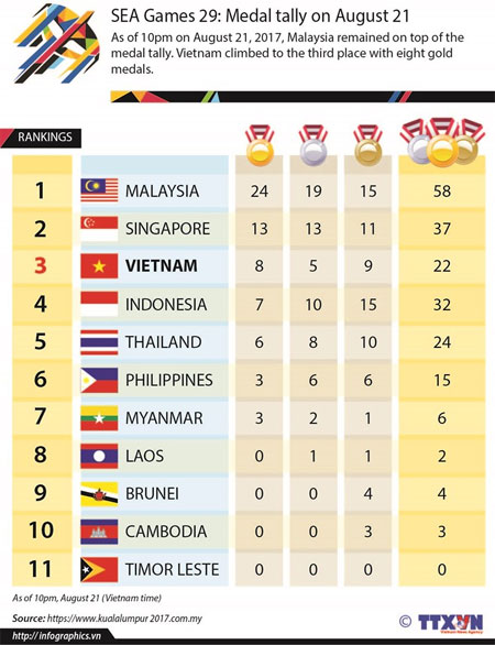 SEA Games 29, athletes, medal tally, Vietnam economy, Vietnamnet bridge, English news about Vietnam, Vietnam news, news about Vietnam, English news, Vietnamnet news, latest news on Vietnam, Vietnam