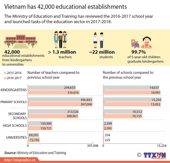 Vietnam has 42,000 educational establishments, Vietnam education, Vietnam higher education, Vietnam vocational training, Vietnam students, Vietnam children, Vietnam education reform, vietnamnet bridge, english news, Vietnam news, news Vietnam, vietnamnet