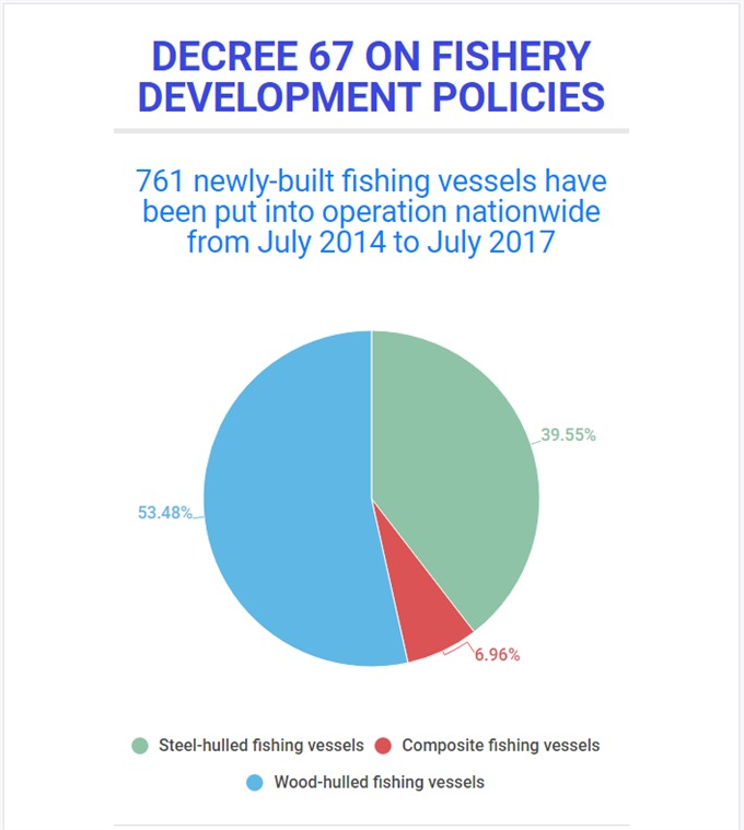 Fisherman cast out Decree 67 concerns, social news, vietnamnet bridge, english news, Vietnam news, news Vietnam, vietnamnet news, Vietnam net news, Vietnam latest news, vn news, Vietnam breaking news
