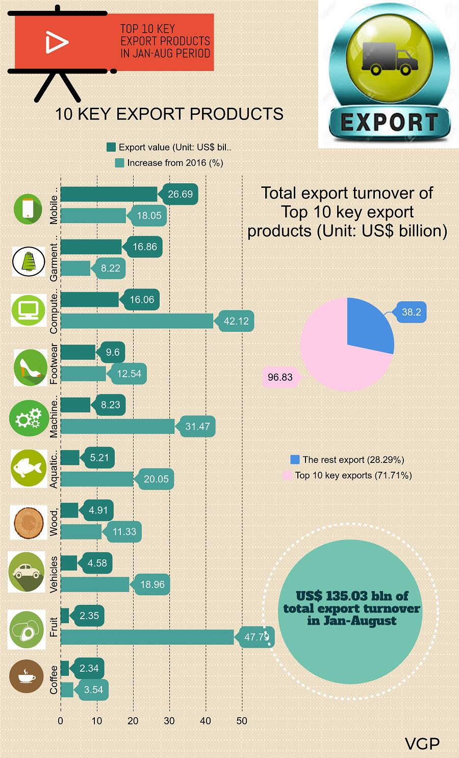 Vietnam's top 10 key export products in January - August, vietnam economy, business news, vn news, vietnamnet bridge, english news, Vietnam news, news Vietnam, vietnamnet news, vn news, Vietnam net news, Vietnam latest news, Vietnam breaking news
