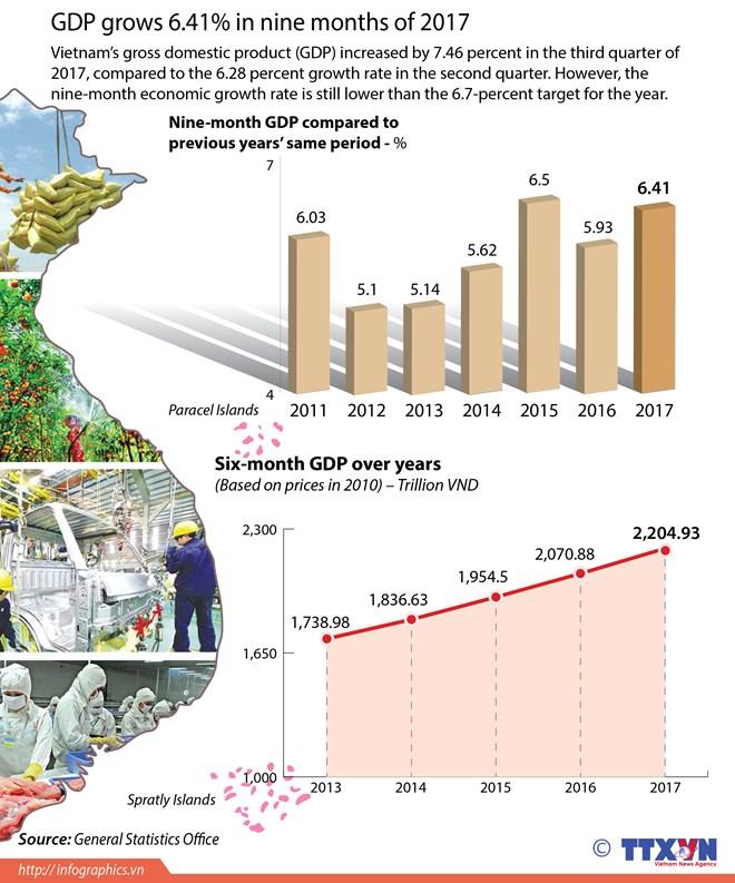 GDP grows 6.41 percent in nine months of 2017, vietnam economy, business news, vn news, vietnamnet bridge, english news, Vietnam news, news Vietnam, vietnamnet news, vn news, Vietnam net news, Vietnam latest news, Vietnam breaking news