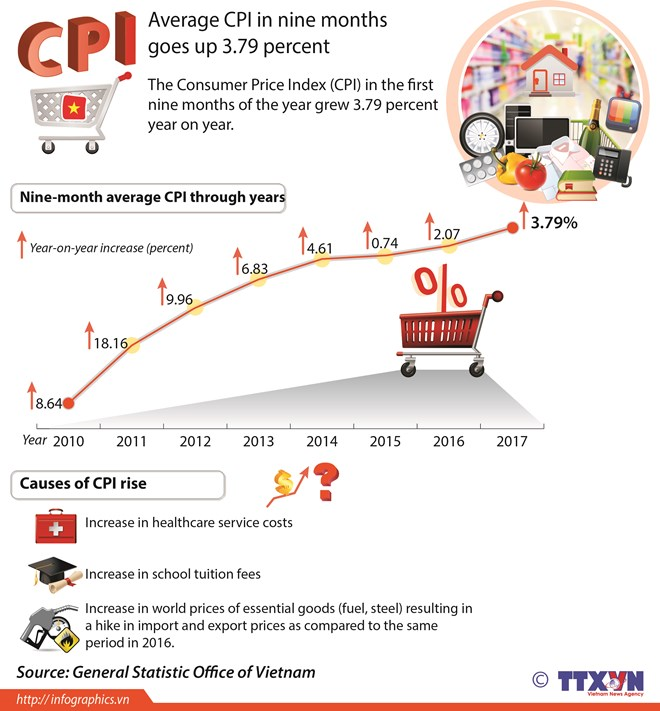 Average CPI in nine months goes up 3.79 percent, vietnam economy, business news, vn news, vietnamnet bridge, english news, Vietnam news, news Vietnam, vietnamnet news, vn news, Vietnam net news, Vietnam latest news, Vietnam breaking news
