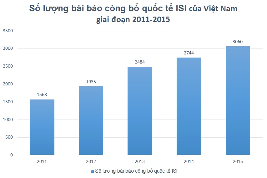 vietnam economy, business news, vn news, vietnamnet bridge, english news, Vietnam news, news Vietnam, vietnamnet news, vn news, Vietnam net news, Vietnam latest news, Vietnam breaking news, ISI articles, professorship, MOET