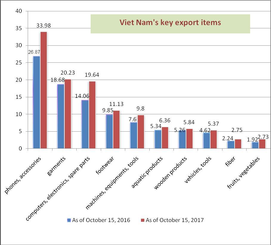 Chart: VN's key export items, vietnam economy, business news, vn news, vietnamnet bridge, english news, Vietnam news, news Vietnam, vietnamnet news, vn news, Vietnam net news, Vietnam latest news, Vietnam breaking news