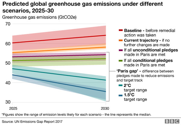 Emissions gap, 'alarmingly high', carbon cutting plans