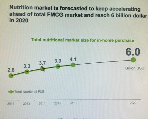 Vietnam nutrition market to be worth $6b by 2020, vietnam economy, business news, vn news, vietnamnet bridge, english news, Vietnam news, news Vietnam, vietnamnet news, vn news, Vietnam net news, Vietnam latest news, Vietnam breaking news