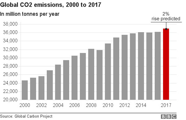Global emissions of CO2, rise, limit dangerous global warming