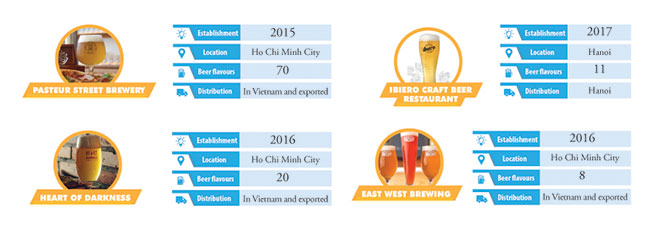 Craft beer, vietnam economy, business news, vn news, vietnamnet bridge, english news, Vietnam news, news Vietnam, vietnamnet news, vn news, Vietnam net news, Vietnam latest news, Vietnam breaking news