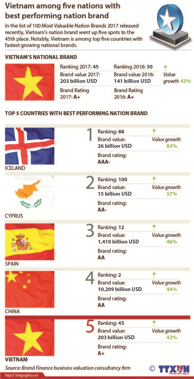 Vietnam among five nations with best performing nation brand