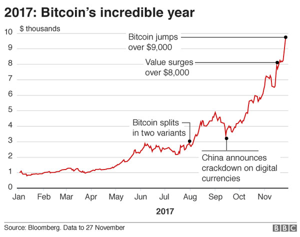 Bitcoin, digital currency, rise in value