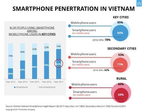 Smartphone users cover 84% of VN population, IT news, sci-tech news, vietnamnet bridge, english news, Vietnam news, news Vietnam, vietnamnet news, Vietnam net news, Vietnam latest news, Vietnam breaking news, vn news