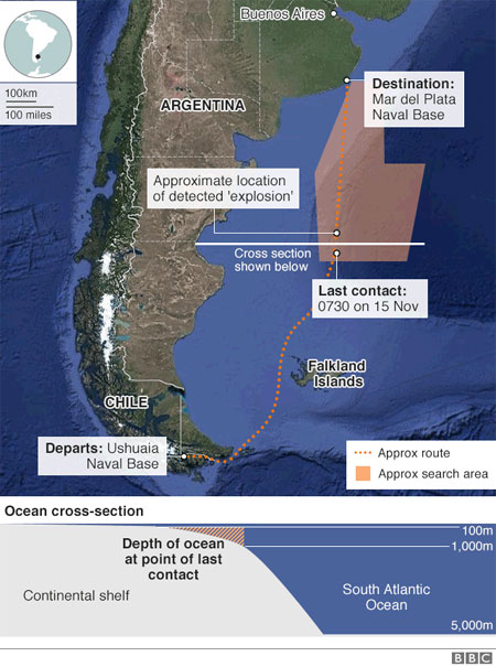 Missing submarine, Argentina, end rescue mission