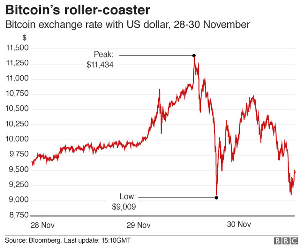 Digital currency Bitcoin, price, fallen sharply, wild trading