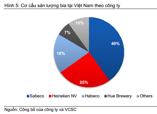 vietnam economy, business news, vn news, vietnamnet bridge, english news, Vietnam news, news Vietnam, vietnamnet news, vn news, Vietnam net news, Vietnam latest news, Vietnam breaking news, Habeco, Sabeco, MOIT