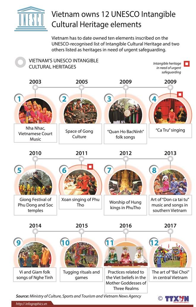 Vietnam owns 12 UNESCO Intangible Cultural Heritage elements, entertainment events, entertainment news, entertainment activities, what's on, Vietnam culture, Vietnam tradition, vn news, Vietnam beauty, news Vietnam, Vietnam news, Vietnam net news, vietnam