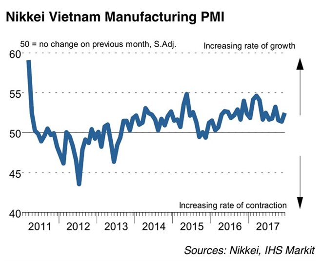 Vietnam's PMI rises to 52.5 last month, vietnam economy, business news, vn news, vietnamnet bridge, english news, Vietnam news, news Vietnam, vietnamnet news, vn news, Vietnam net news, Vietnam latest news, Vietnam breaking news