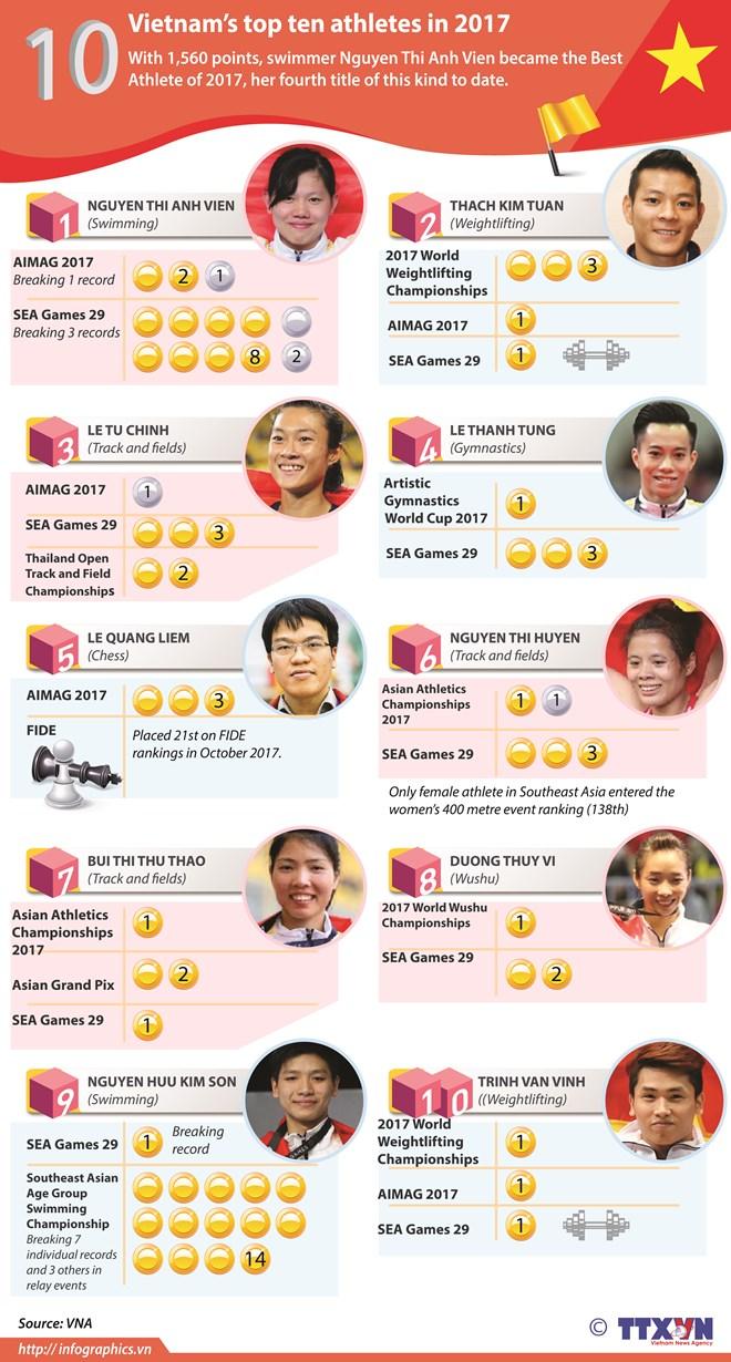 Vietnam's top ten athletes in 2017, Sports news, football, Vietnam sports, vietnamnet bridge, english news, Vietnam news, news Vietnam, vietnamnet news, Vietnam net news, Vietnam latest news, vn news, Vietnam breaking news