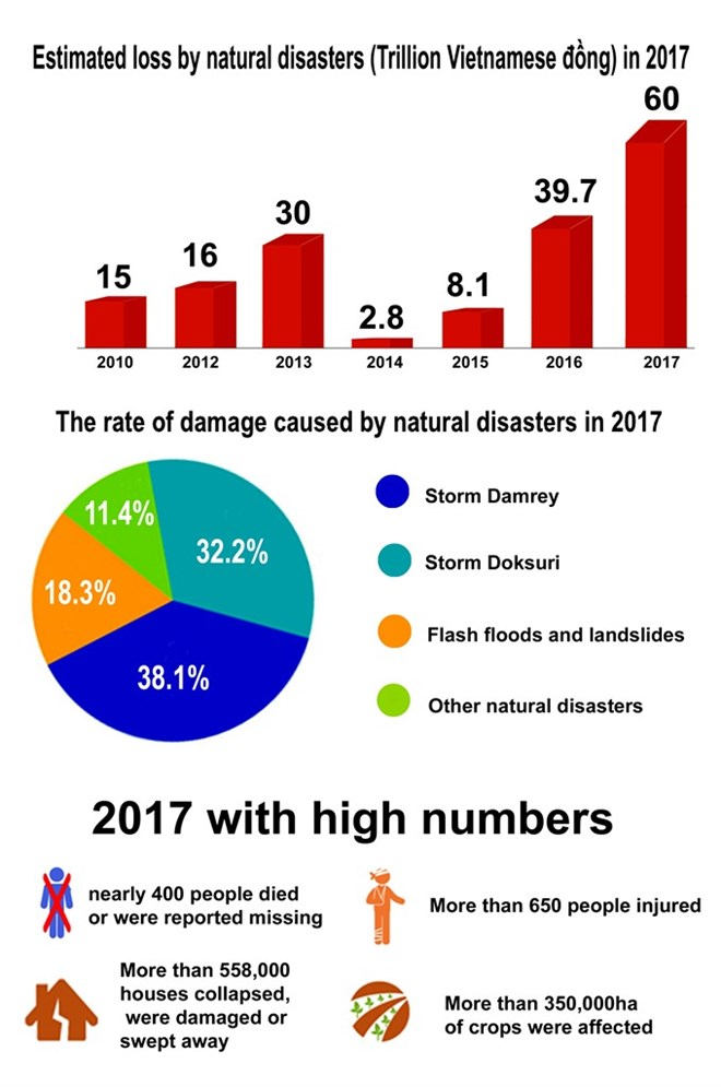 2017 plagued by devestating natural disasters, social news, vietnamnet bridge, english news, Vietnam news, news Vietnam, vietnamnet news, Vietnam net news, Vietnam latest news, vn news, Vietnam breaking news