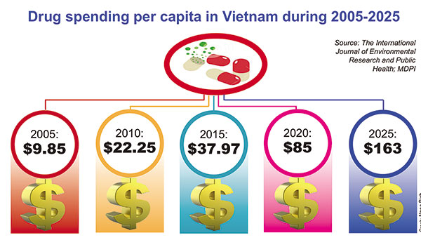 R&D comes to forefront for local pharma sector, vietnam economy, business news, vn news, vietnamnet bridge, english news, Vietnam news, news Vietnam, vietnamnet news, vn news, Vietnam net news, Vietnam latest news, Vietnam breaking news
