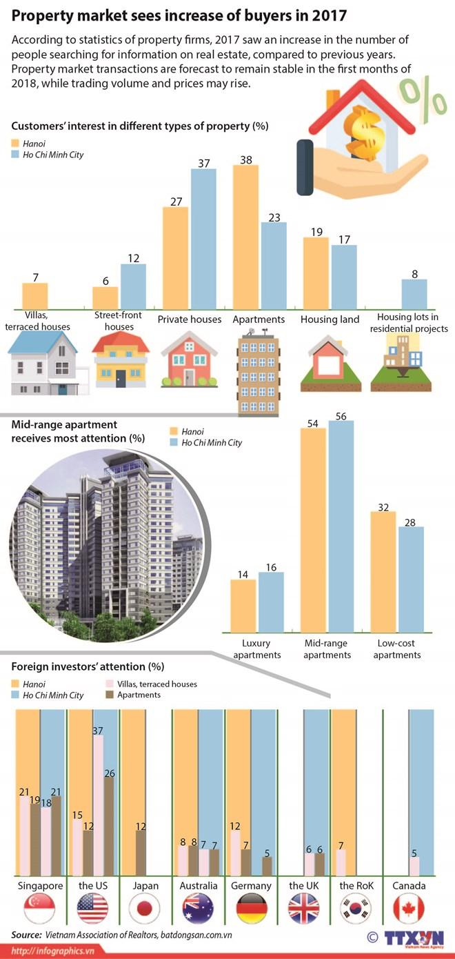 Property market sees increase of buyers in 2017, vietnam economy, business news, vn news, vietnamnet bridge, english news, Vietnam news, news Vietnam, vietnamnet news, vn news, Vietnam net news, Vietnam latest news, Vietnam breaking news